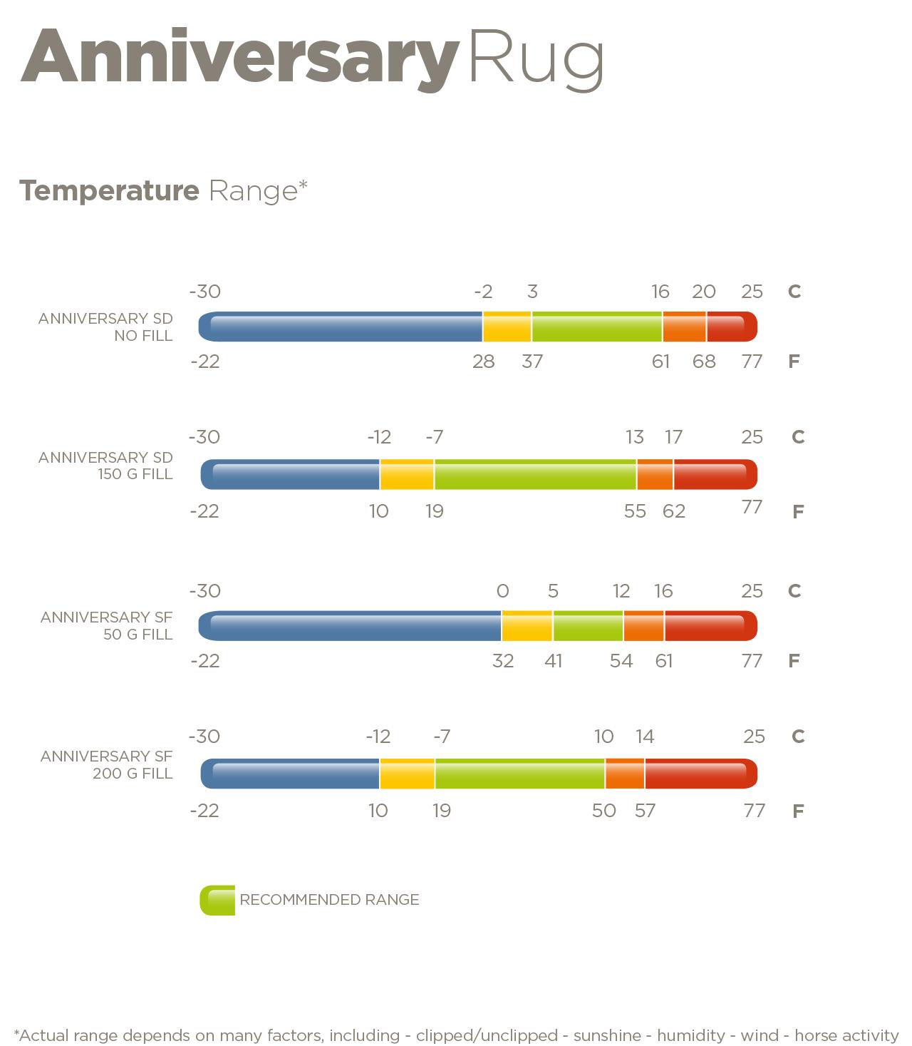 Bucas Anniversary Temperature Range
