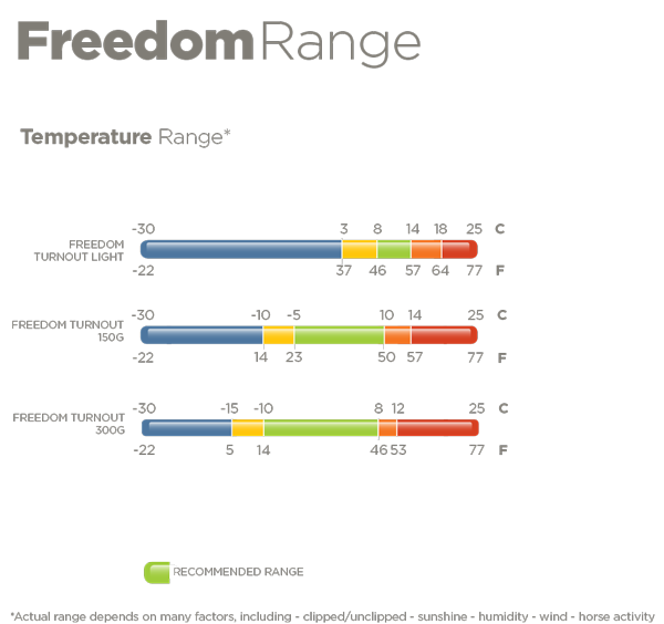 Freedom Turnout Temperatures