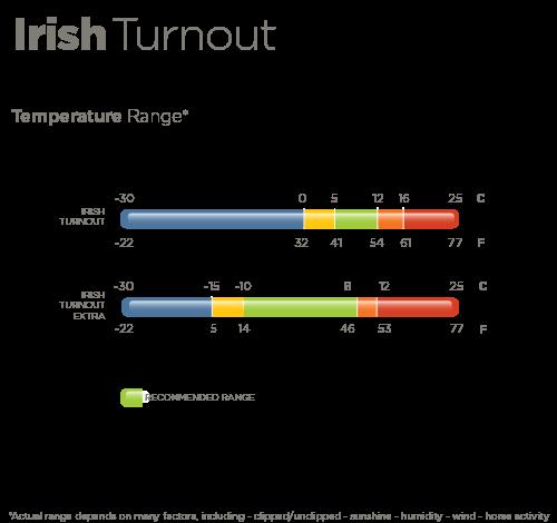 Irish Temperature